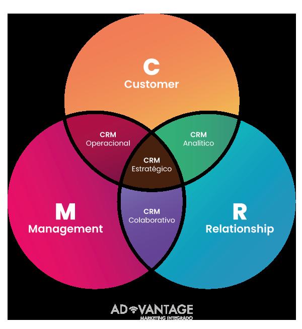 diagrama-crm-2