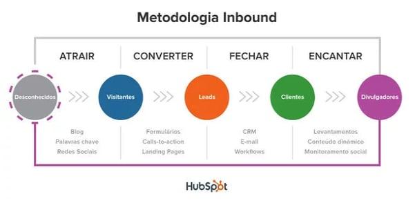 metodologia inbound hubspot